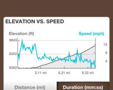 تطبيق Runtastic Mountain Bike للدراجات الهوائية