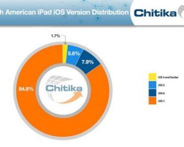 زيادة عدد مستخدمي نظام تشغيل iOS 7 قبل الإعلان عن iOS 8
