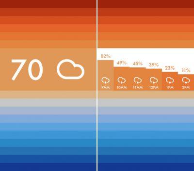 تعرف على أهم وأفضل تطبيقات الطقس في 2014