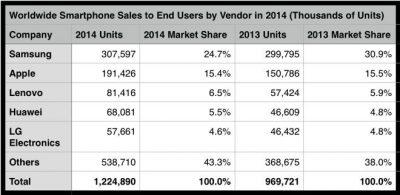 شحنات الهواتف الذكية تصل إلى 1.2 مليار في 2014، وحصة سامسونج تضعف أمام ابل