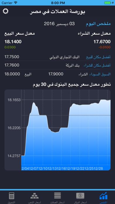 تطبيق يعطيك سعر الدولار لحظياً وأخبار البنوك والسوق السوداء في مصر