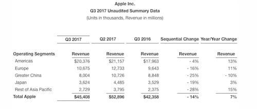 النتائج المالية للربع السنوي الثالث لشركة ابل في بلدان العالم