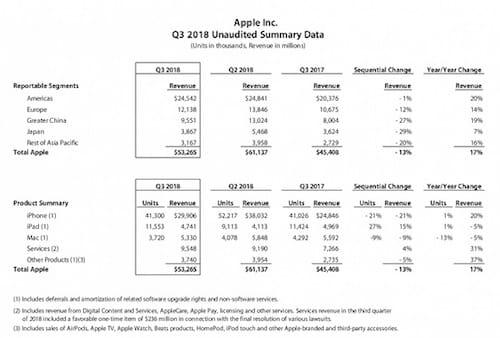 جدول إيرادات ومبيعات ابل للربع السنوي الثالث 2018