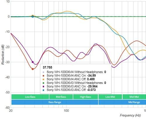 مقارنة قوة العزل النشط للضوضاء بين سماعتي سوني WH-1000XM4 وWH-1000XM3